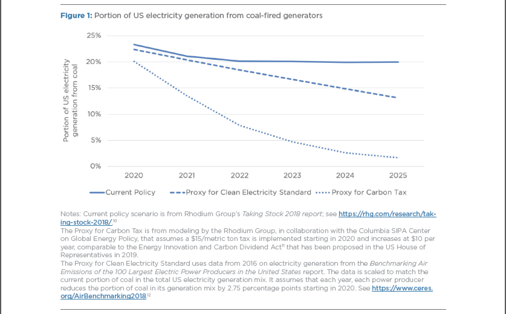Portion of US electricity generation from coal-fired generators