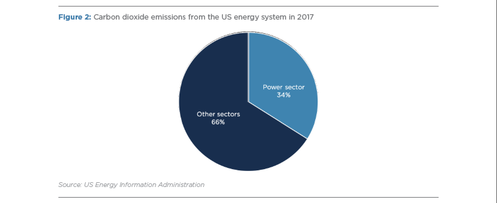 Carbon Dioxide Emissions from the US Energy System in 2017