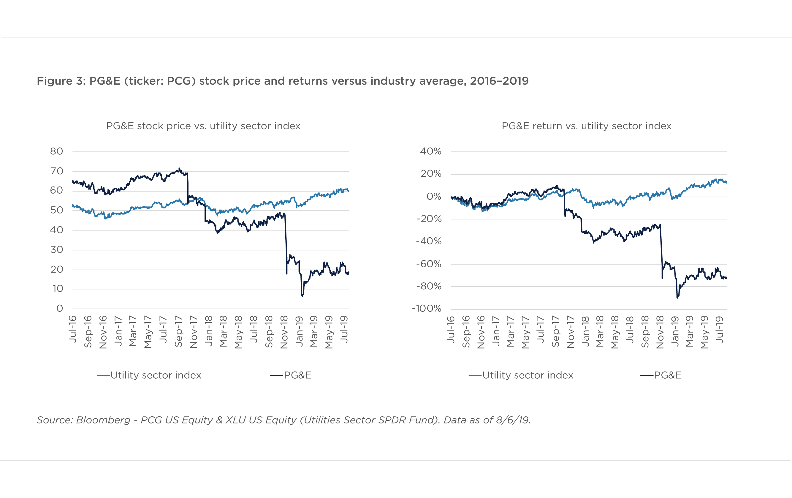 FIGURE 3. PG&E (TICKER: PCG) STOCK PRICE AND RETURNS VERSUS INDUSTRY AVERAGE, 2016–2019