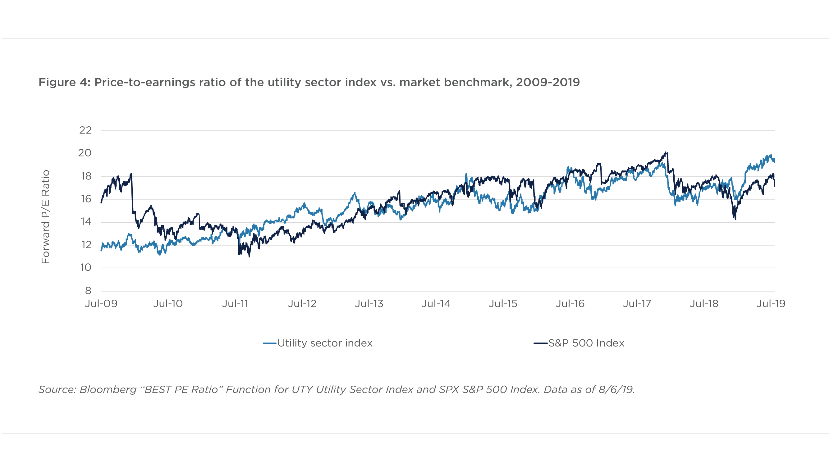 FIGURE 4. PRICE-TO-EARNINGS RATIO OF THE UTILITY SECTOR INDEX VERSUS MARKET BENCHMARK, 2009–2019