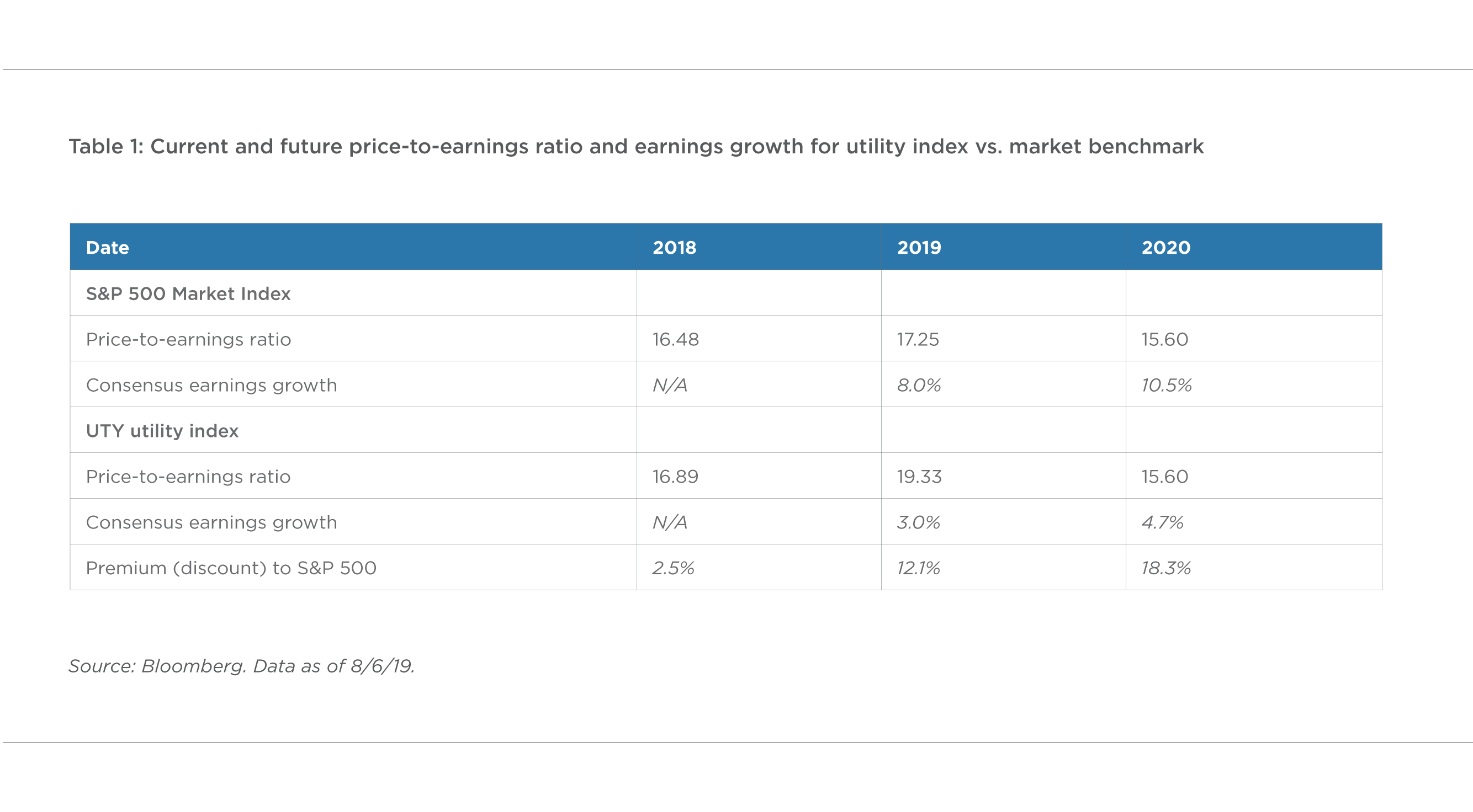 TABLE 1. CURRENT AND FUTURE PRICE-TO-EARNINGS RATIO AND EARNINGS GROWTH FOR UTILITY INDEX VERSUS MARKET BENCHMARK