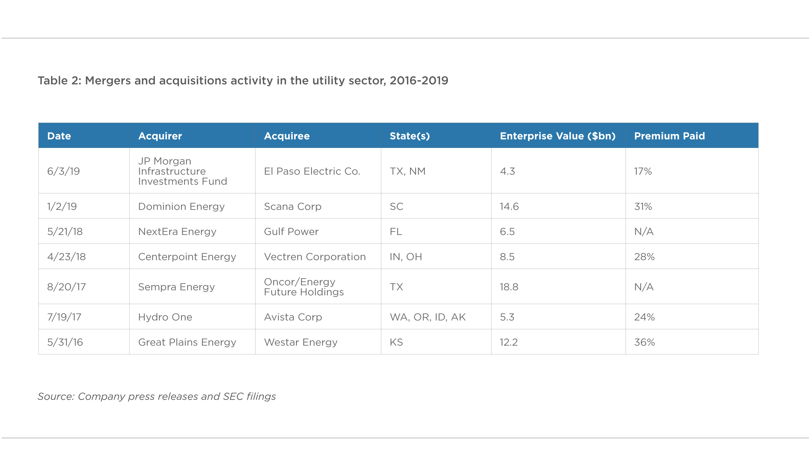 TABLE 2. MERGERS AND ACQUISITIONS ACTIVITY IN THE UTILITY SECTOR, 2016–2019