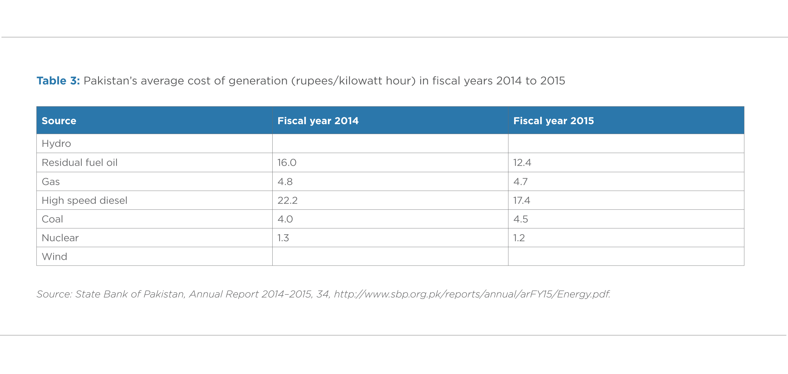 TABLE 3. PAKISTAN'S AVERAGE COST OF GENERATION (RUPEES/KILOWATT HOUR) IN FISCAL YEARS 2014 AND 2015