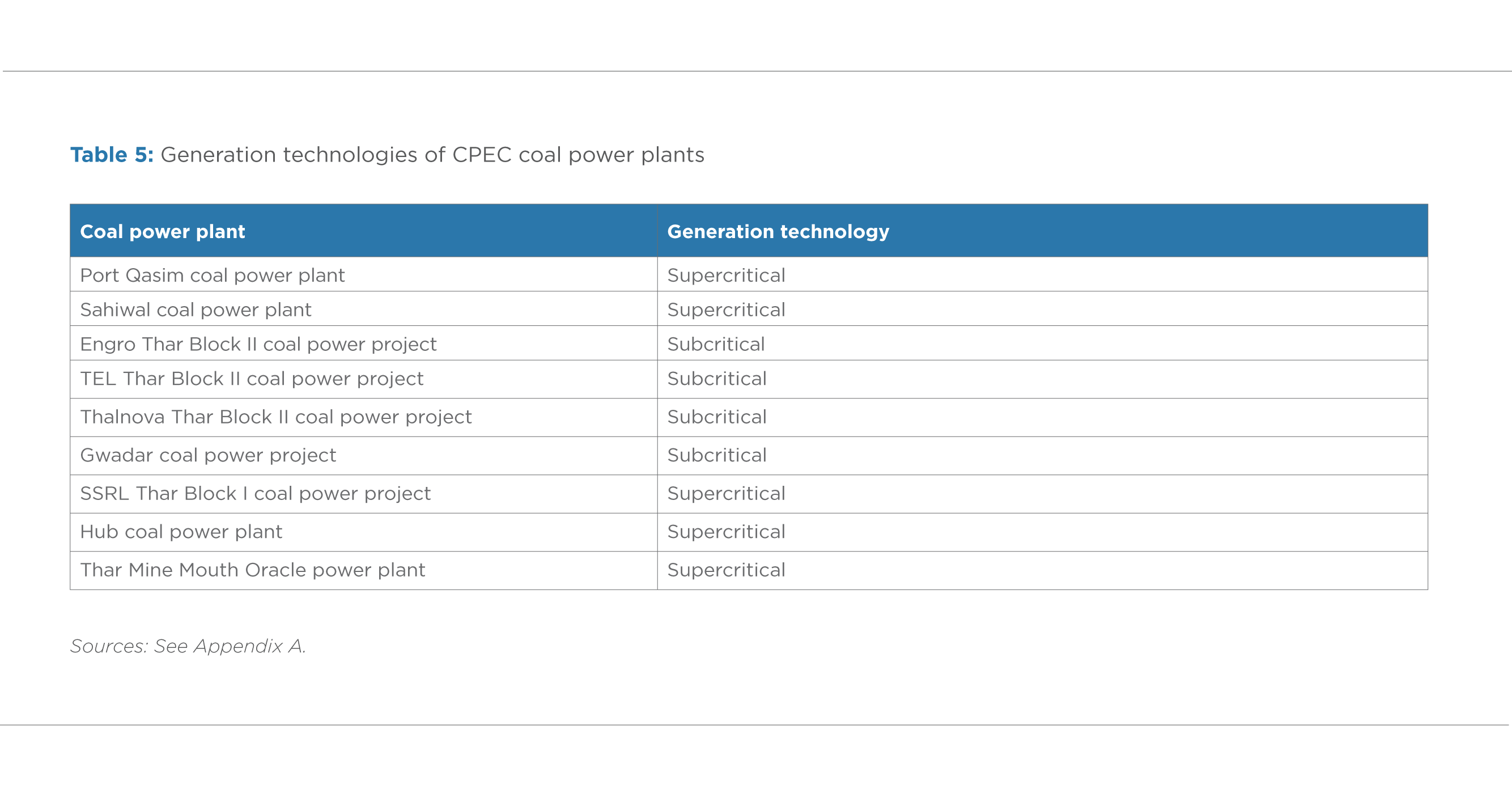 TABLE 5. GENERATION TECHNOLOGIES OF CPEC COAL POWER PLANTS