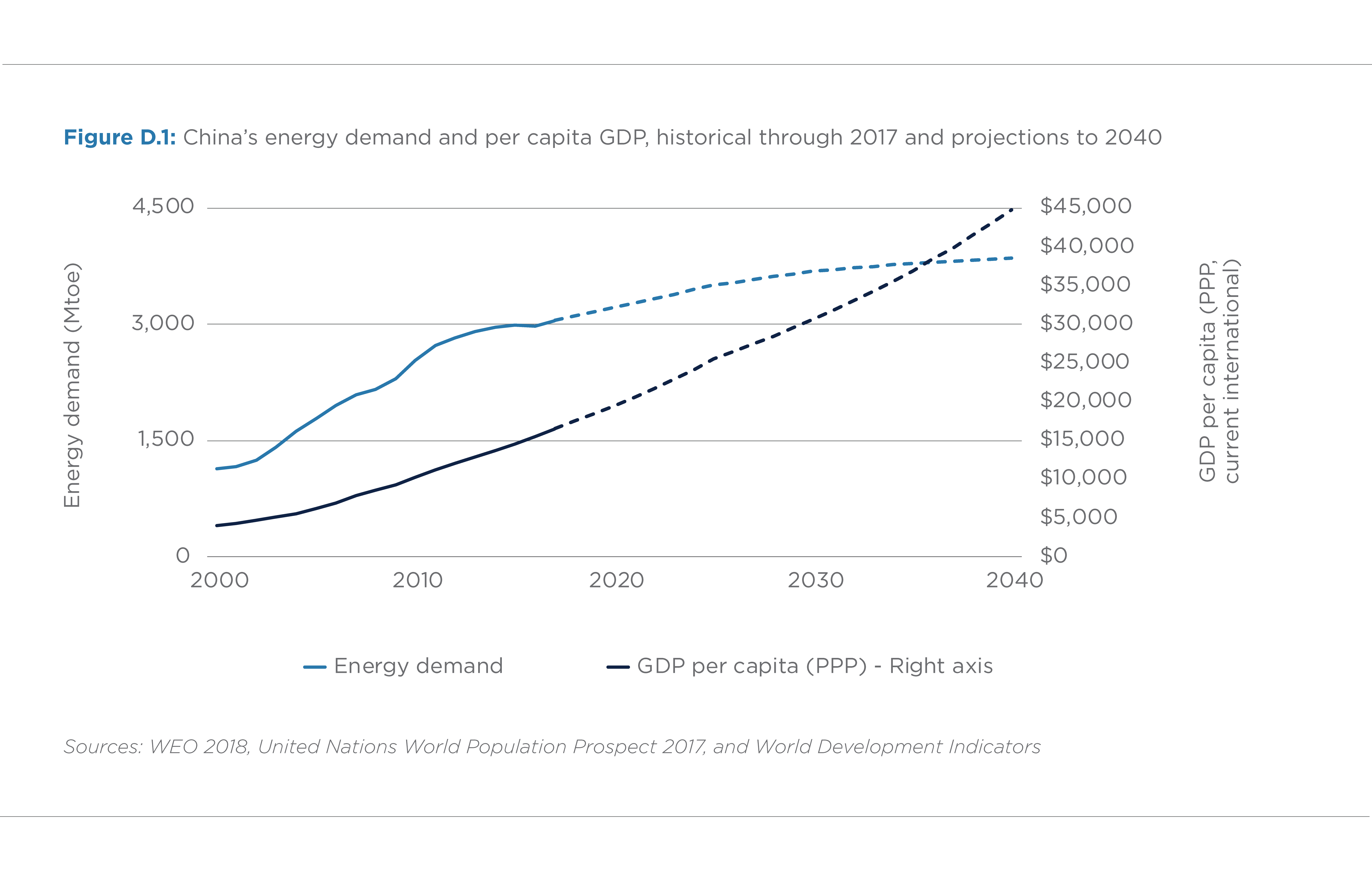 FIGURE D.1. CHINA'S ENERGY DEMAND AND PER CAPITA GDP (HISTORICAL THRU 2017 AND PROJECTIONS TO 2040)