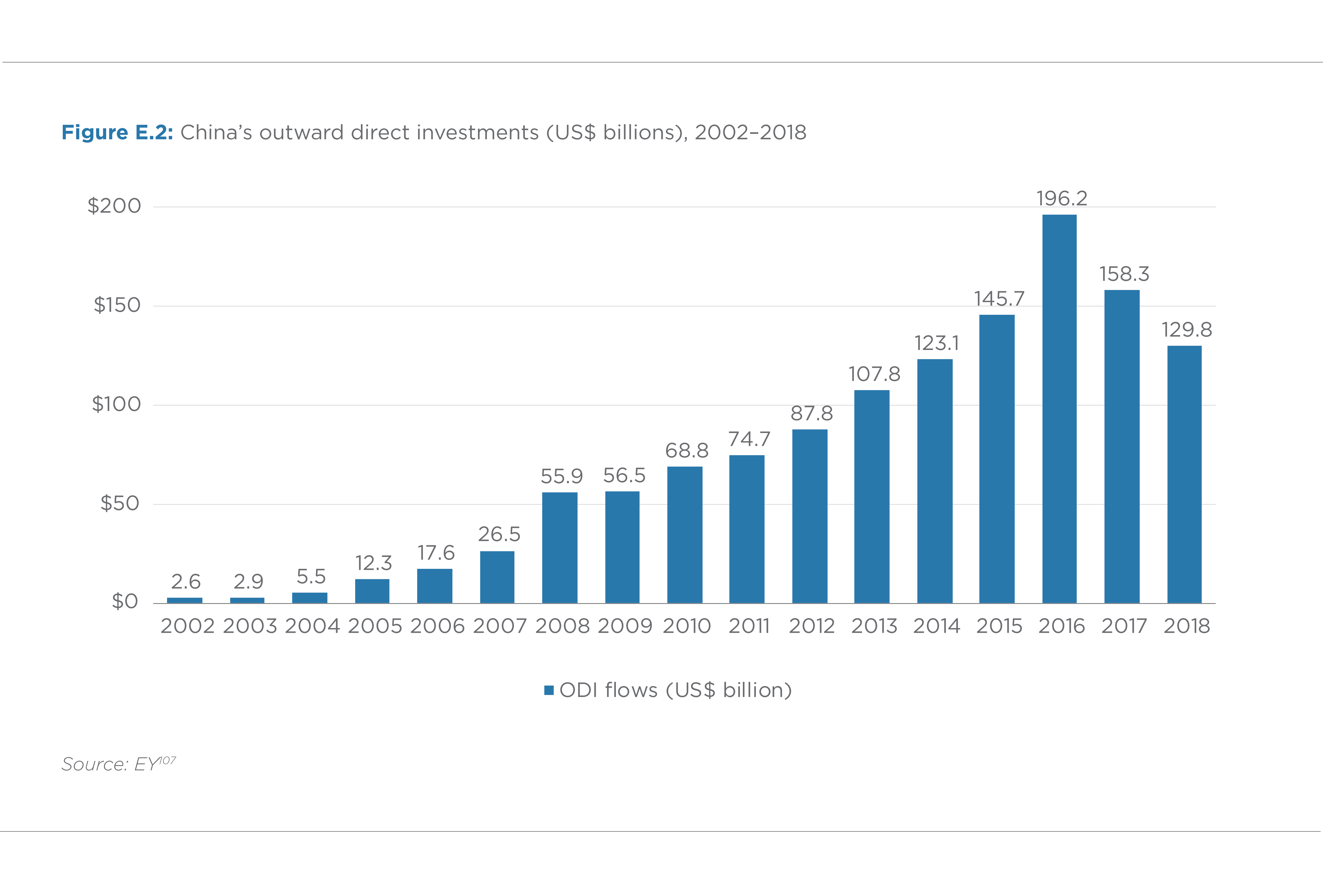 FIGURE E.2. CHINA'S OUTWARD DIRECT INVESTMENTS (US$ BILLIONS; 2002–2018)