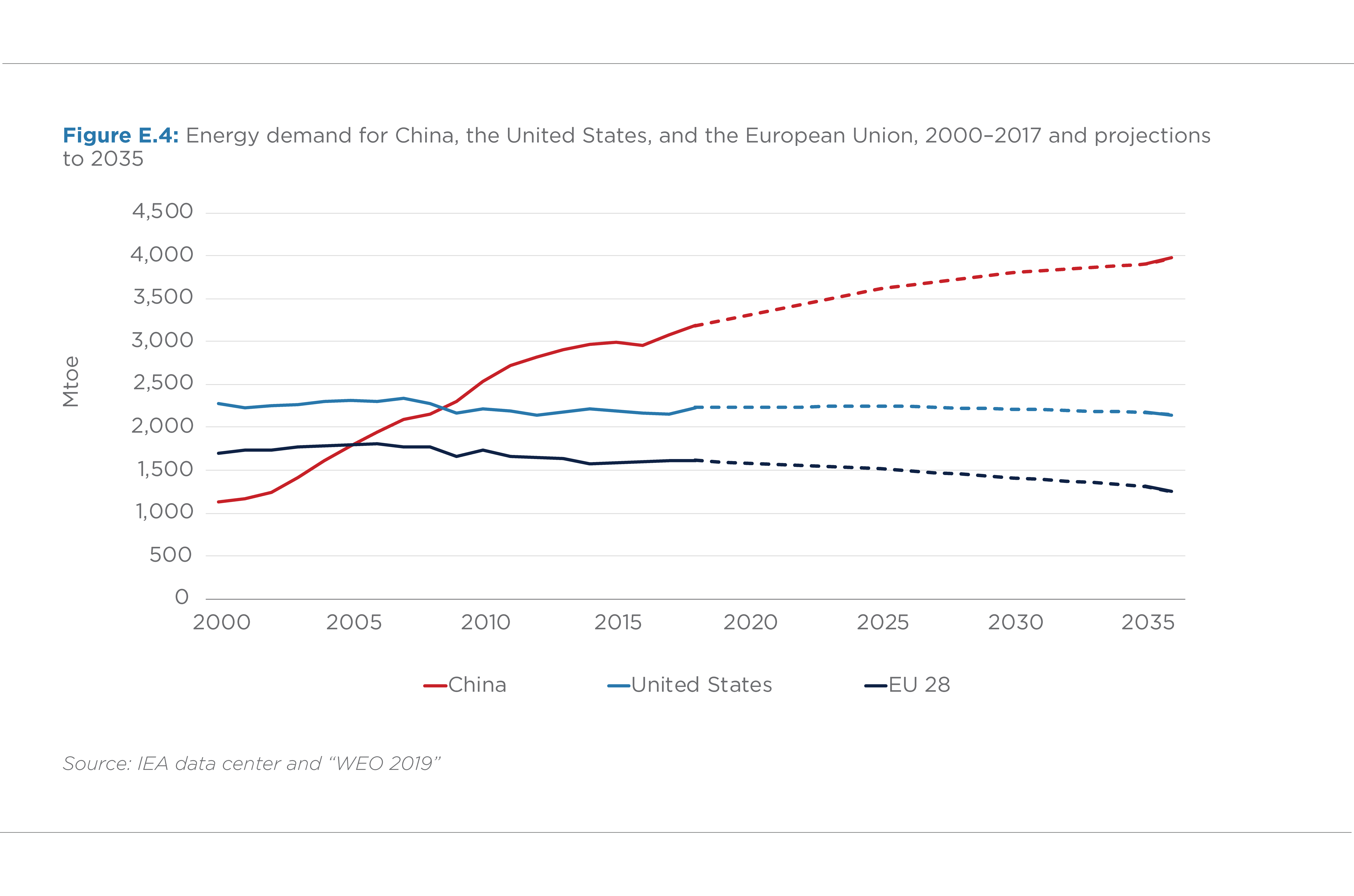FIGURE E.4. ENERGY DEMAND FOR CHINA, THE UNITED STATES, AND THE EUROPEAN UNION (2000–2017 AND PROJECTIONS TO 2035)