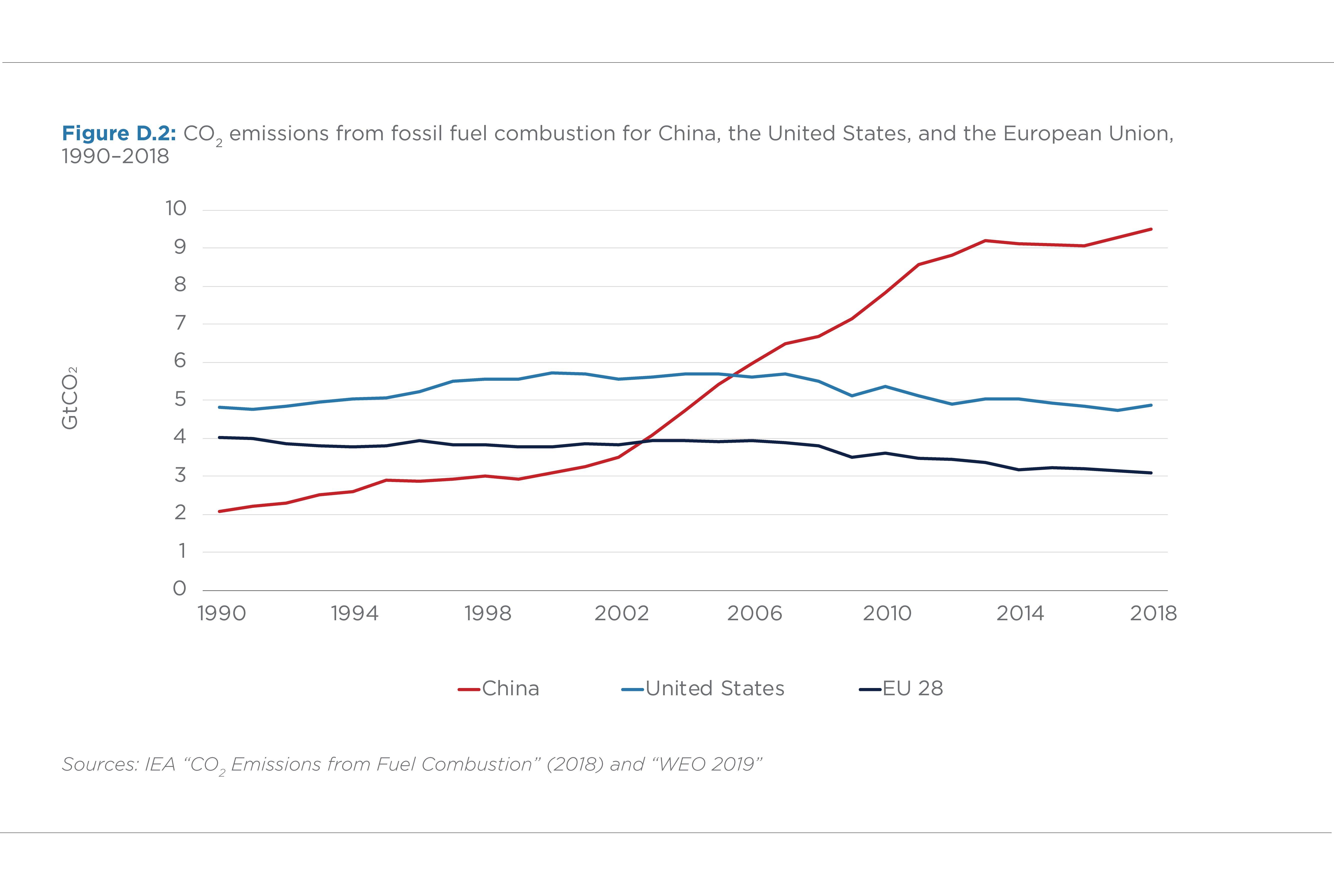 FIGURE D.2. CO2 EMISSIONS FROM THE FOSSIL FUEL COMBUSTION OF CHINA, THE UNITED STATES, AND THE EUROPEAN UNION (1990–2018)