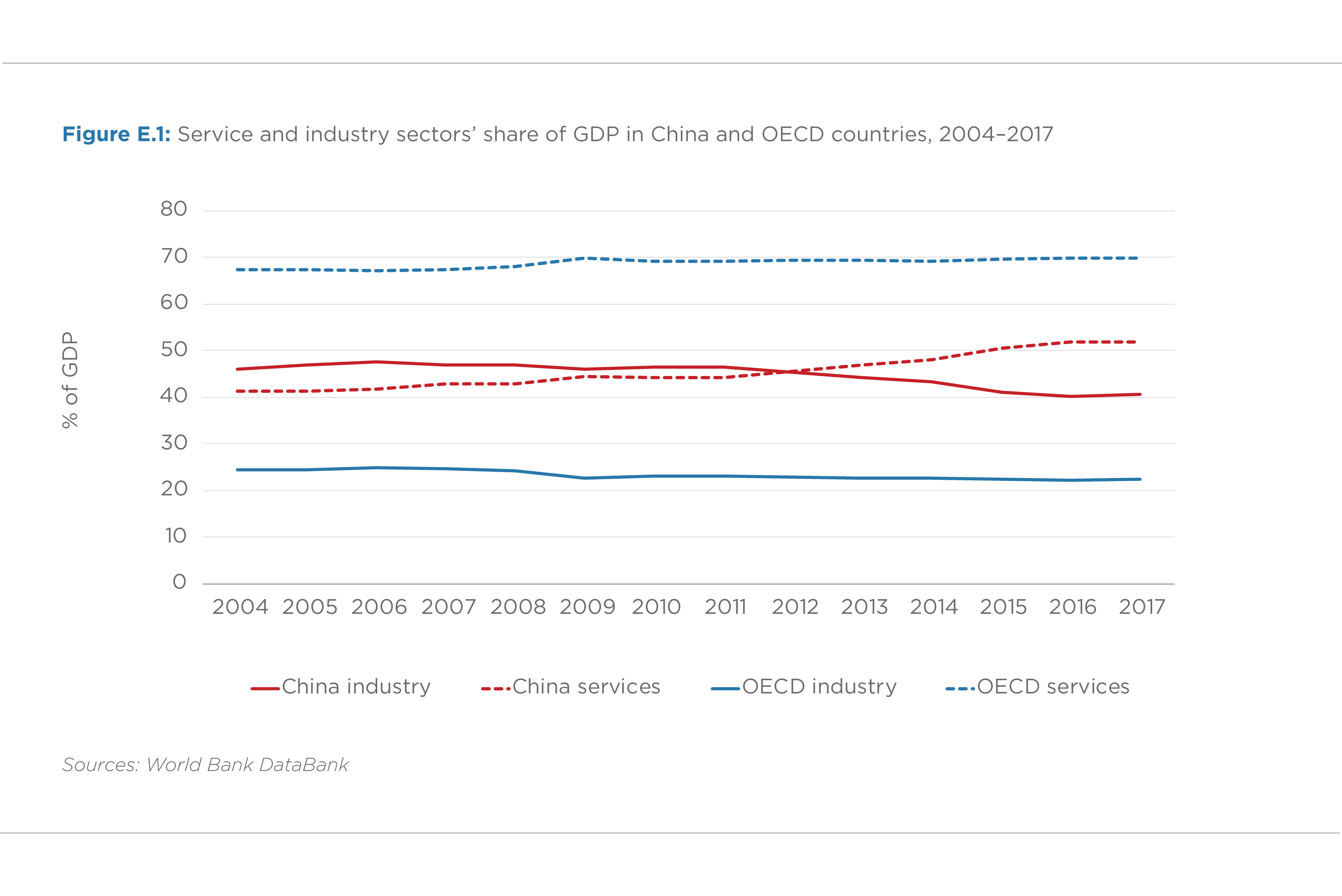 FIGURE E.1. SERVICE AND INDUSTRY SECTORS' SHARE OF GDP IN CHINA AND THE OECD COUNTRIES (2004–2017)