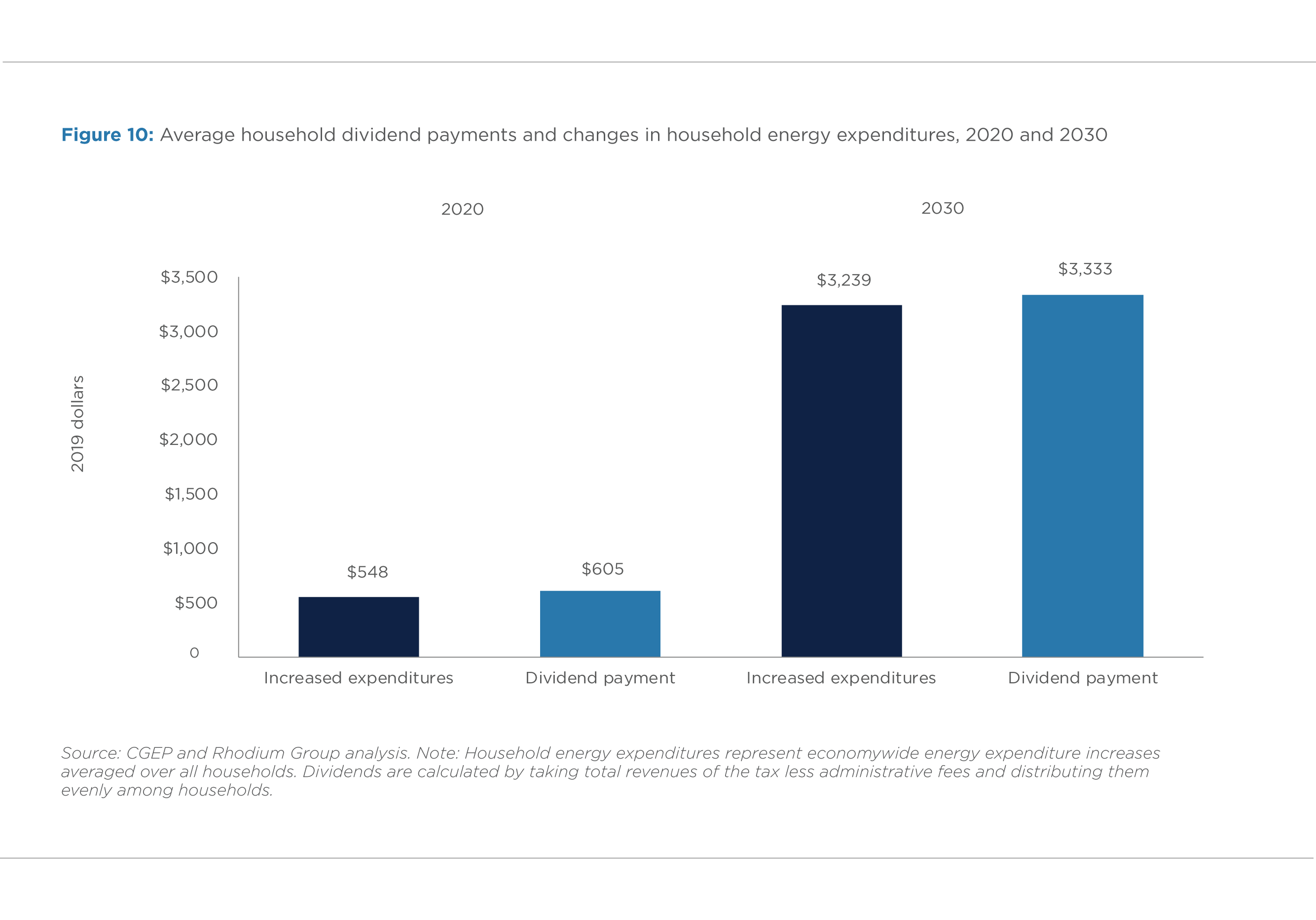 FIGURE 10. AVERAGE HOUSEHOLD DIVIDEND PAYMENTS AND CHANGES IN HOUSEHOLD ENERGY EXPENDITURES, 2020 AND 2030