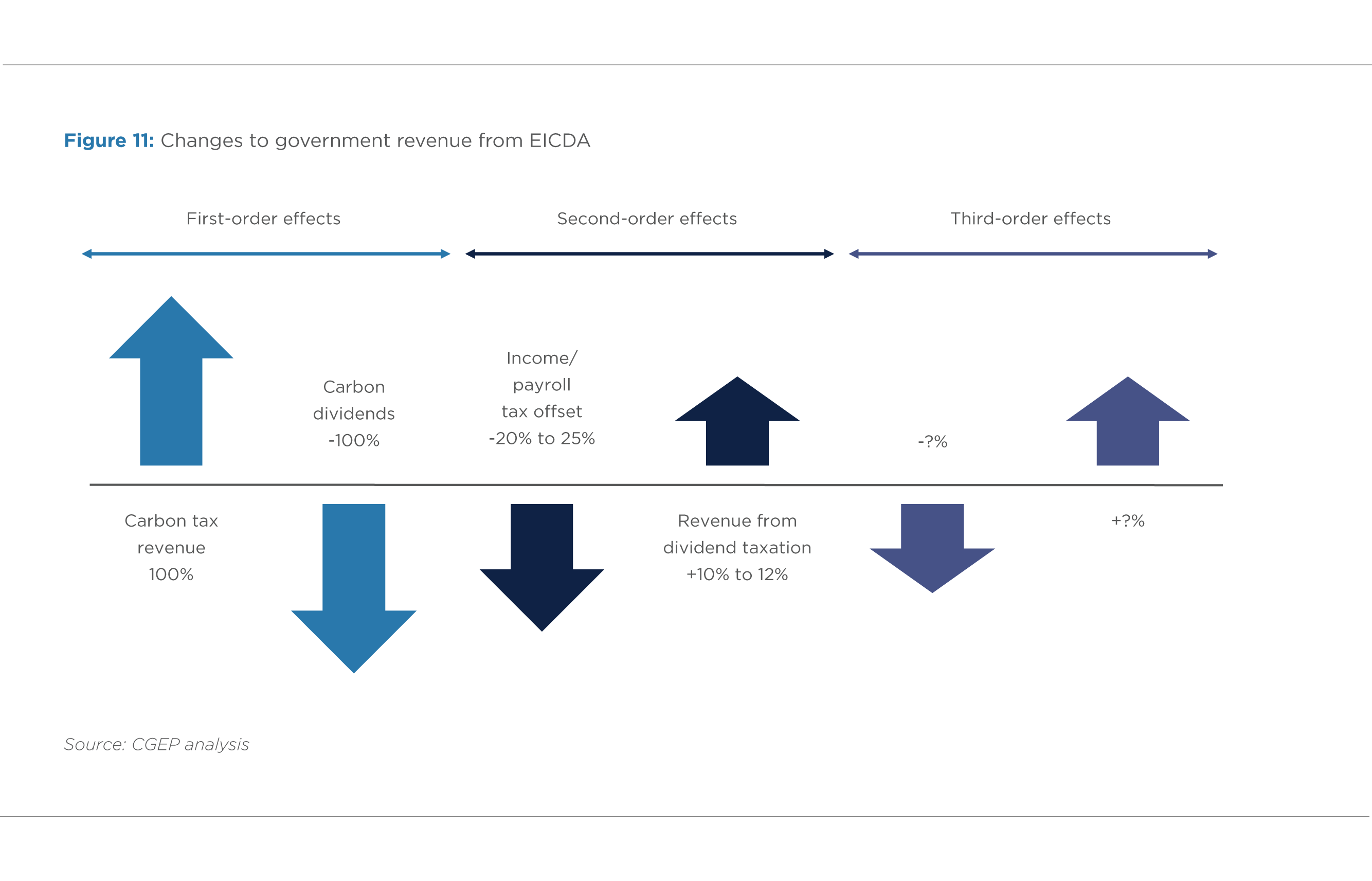 FIGURE 11. CHANGES TO GOVERNMENT REVENUE FROM EICDA
