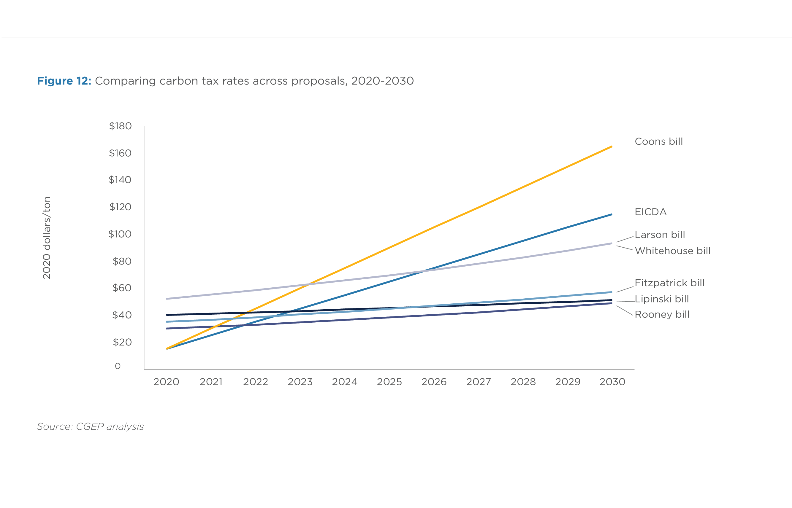 FIGURE 12. COMPARING CARBON TAX RATES ACROSS PROPOSALS, 2020-2030