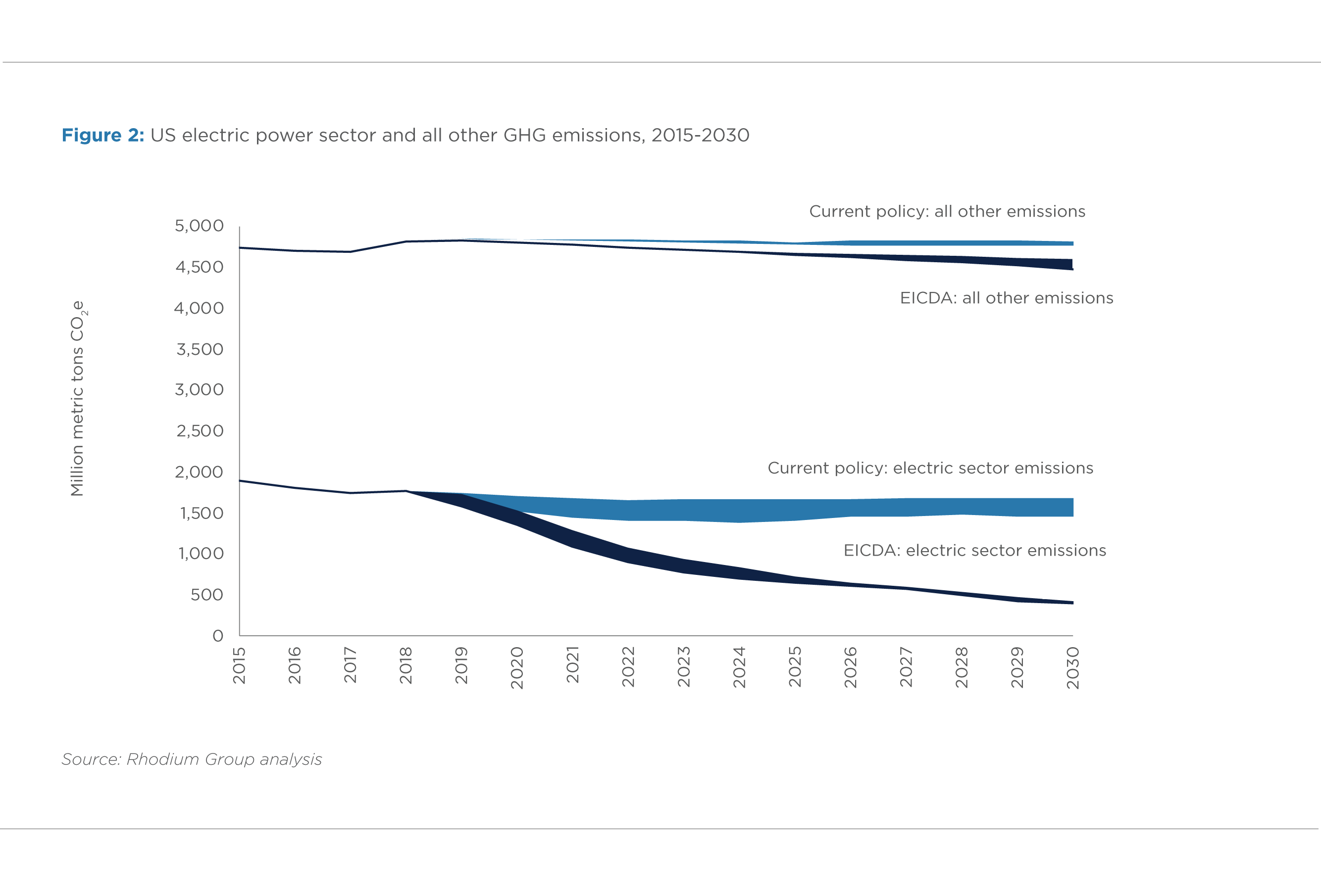 FIGURE 2. US ELECTRIC POWER SECTOR AND ALL OTHER GHG EMISSIONS, 2015-2030