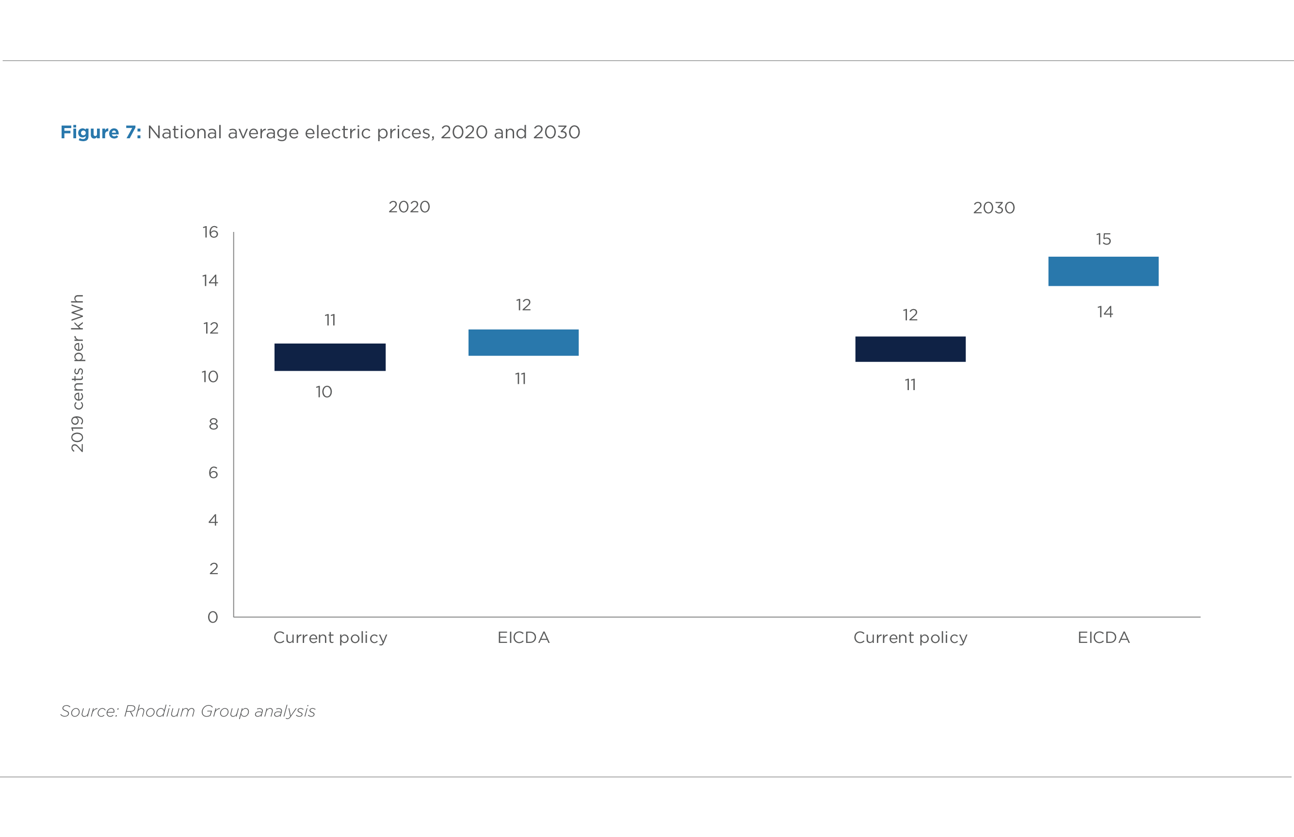 FIGURE 7. NATIONAL AVERAGE ELECTRIC PRICES, 2020 AND 2030