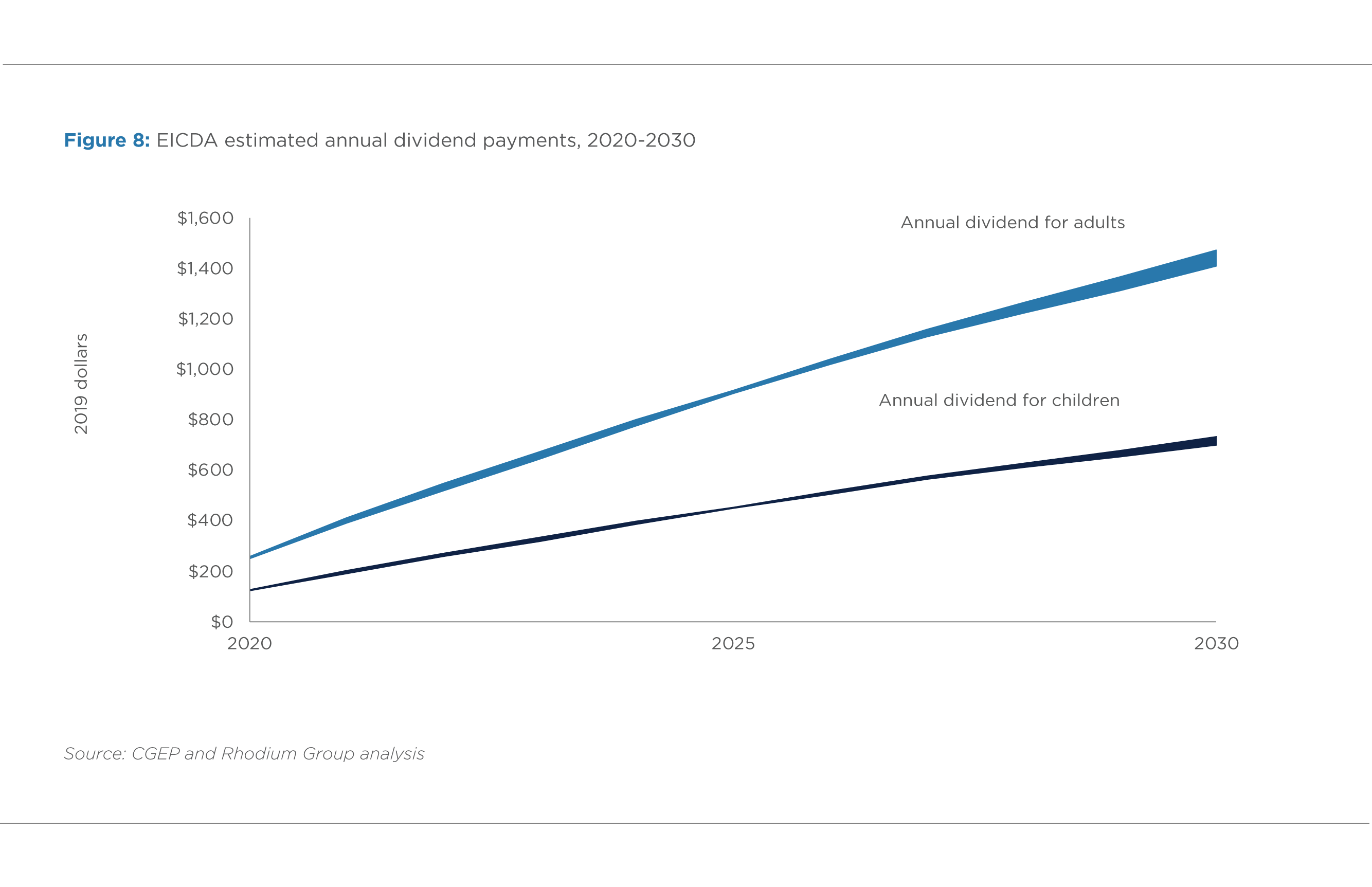 FIGURE 8. EICDA ESTIMATED ANNUAL DIVIDEND PAYMENTS, 2020 AND 2030