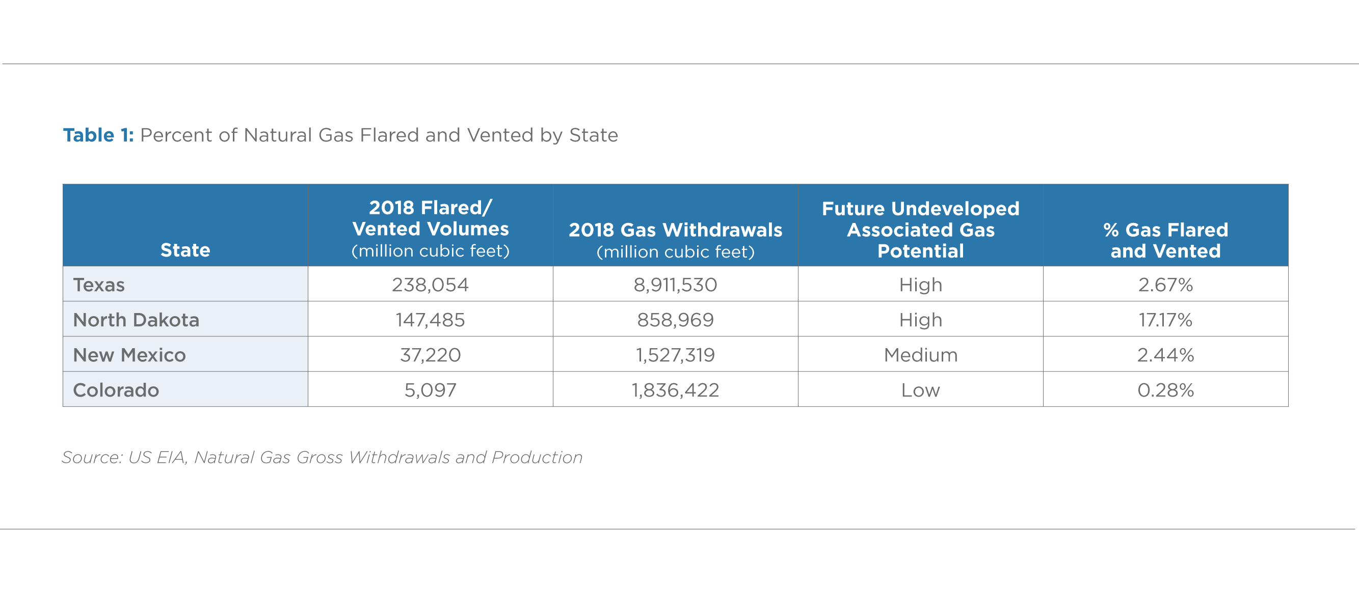 Table 1: Percent of Natural Gas Flared and Vented by State